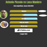 Antonio Piccolo vs Luca Maniero h2h player stats