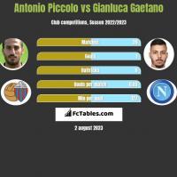Antonio Piccolo vs Gianluca Gaetano h2h player stats