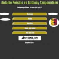 Antonio Porcino vs Anthony Taugourdeau h2h player stats