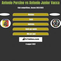 Antonio Porcino vs Antonio Junior Vacca h2h player stats