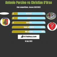 Antonio Porcino vs Christian D'Urso h2h player stats