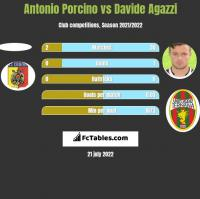 Antonio Porcino vs Davide Agazzi h2h player stats