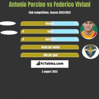 Antonio Porcino vs Federico Viviani h2h player stats