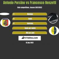 Antonio Porcino vs Francesco Renzetti h2h player stats