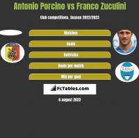 Antonio Porcino vs Franco Zuculini h2h player stats