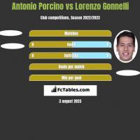 Antonio Porcino vs Lorenzo Gonnelli h2h player stats