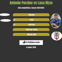 Antonio Porcino vs Luca Rizzo h2h player stats