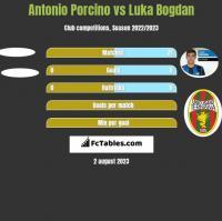 Antonio Porcino vs Luka Bogdan h2h player stats