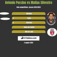 Antonio Porcino vs Matias Silvestre h2h player stats