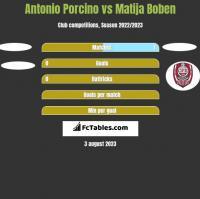 Antonio Porcino vs Matija Boben h2h player stats