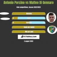 Antonio Porcino vs Matteo Di Gennaro h2h player stats