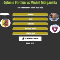 Antonio Porcino vs Michel Morganella h2h player stats