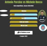 Antonio Porcino vs Michele Rocca h2h player stats