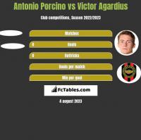 Antonio Porcino vs Victor Agardius h2h player stats