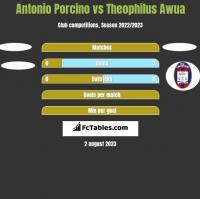 Antonio Porcino vs Theophilus Awua h2h player stats