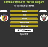 Antonio Porcino vs Fabrizio Caligara h2h player stats