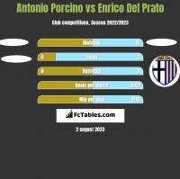 Antonio Porcino vs Enrico Del Prato h2h player stats