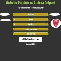 Antonio Porcino vs Andrea Colpani h2h player stats
