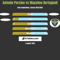 Antonio Porcino vs Massimo Bertagnoli h2h player stats