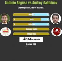 Antonio Ragusa vs Andrey Galabinov h2h player stats