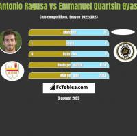 Antonio Ragusa vs Emmanuel Quartsin Gyasi h2h player stats