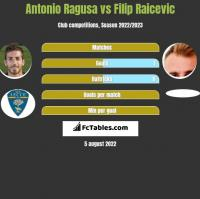 Antonio Ragusa vs Filip Raicevic h2h player stats