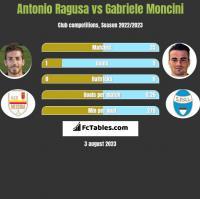 Antonio Ragusa vs Gabriele Moncini h2h player stats