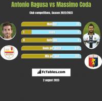 Antonio Ragusa vs Massimo Coda h2h player stats