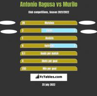 Antonio Ragusa vs Murilo h2h player stats