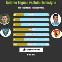 Antonio Ragusa vs Roberto Insigne h2h player stats