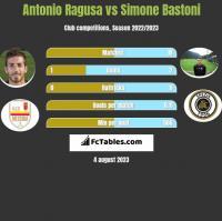 Antonio Ragusa vs Simone Bastoni h2h player stats
