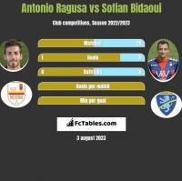 Antonio Ragusa vs Sofian Bidaoui h2h player stats