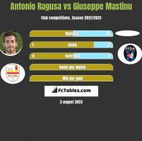 Antonio Ragusa vs Giuseppe Mastinu h2h player stats