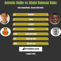 Antonio Raillo vs Abdul Baba h2h player stats