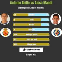 Antonio Raillo vs Aissa Mandi h2h player stats