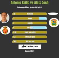 Antonio Raillo vs Aleix Coch h2h player stats
