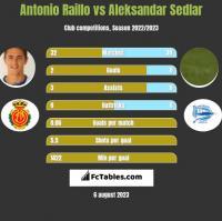 Antonio Raillo vs Aleksandar Sedlar h2h player stats