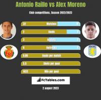 Antonio Raillo vs Alex Moreno h2h player stats
