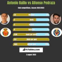 Antonio Raillo vs Alfonso Pedraza h2h player stats