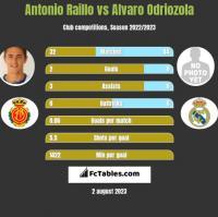 Antonio Raillo vs Alvaro Odriozola h2h player stats