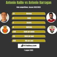 Antonio Raillo vs Antonio Barragan h2h player stats