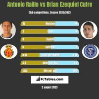 Antonio Raillo vs Brian Ezequiel Cufre h2h player stats