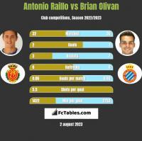 Antonio Raillo vs Brian Olivan h2h player stats