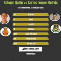 Antonio Raillo vs Carlos Lorens Bellvis h2h player stats
