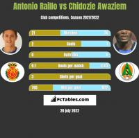 Antonio Raillo vs Chidozie Awaziem h2h player stats