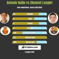 Antonio Raillo vs Clement Lenglet h2h player stats