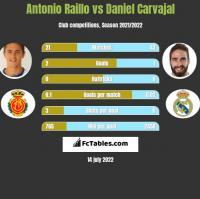 Antonio Raillo vs Daniel Carvajal h2h player stats