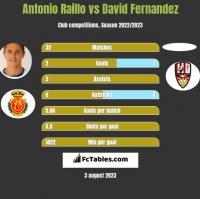 Antonio Raillo vs David Fernandez h2h player stats