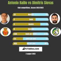 Antonio Raillo vs Dimitris Siovas h2h player stats