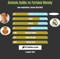 Antonio Raillo vs Ferland Mendy h2h player stats